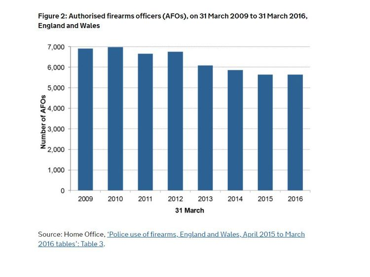How the number of firearms officers have dropped. Source: Home Office