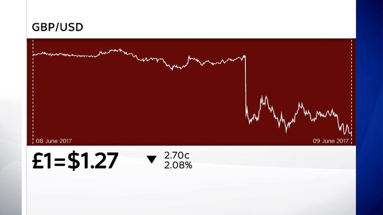 The pound fell sharply when an exit poll predicted a hung parliament