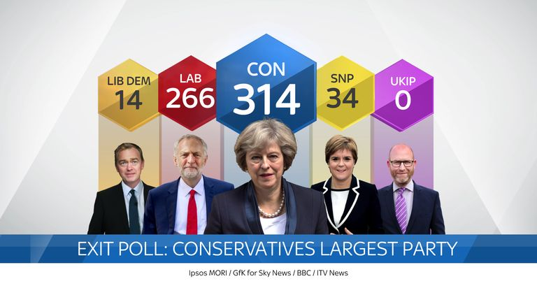 The Conservatives are forecast to be 12 seats short of an overall majority