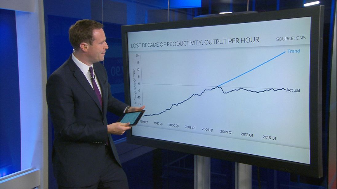 Ed Conway looks at productivity and whether we need to be concerned