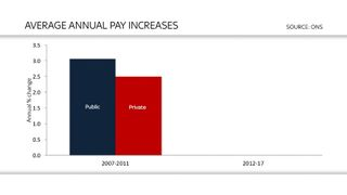 Government under pressure to lift Public Sector pay cap