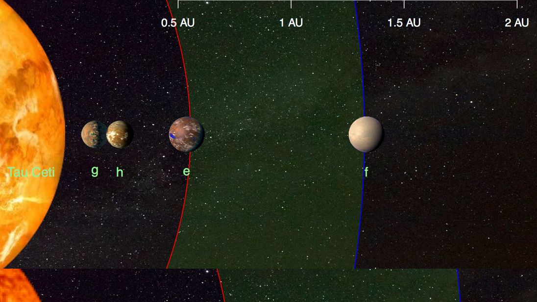 This illustration compares the four planets detected around the nearby star tau Ceti (top) and the inner planets of our solar system (bottom). Illustration copyright Fabo Feng, University of Hertfordshire.