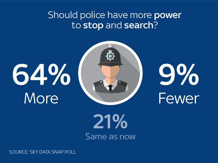 Results of a Sky poll show a majority of those interviewed are in favour of extending the stop and search powers