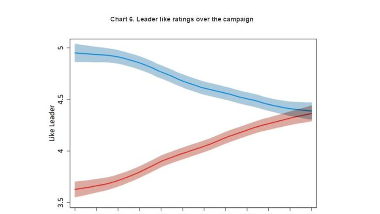 Chart on leader ratings over the last election campaign. Pic: British Election Study