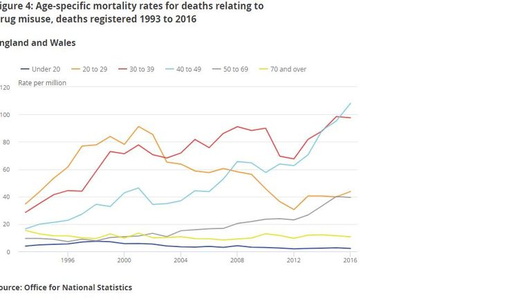 A graph from the ONS shows the rate of drug deaths among different age groups