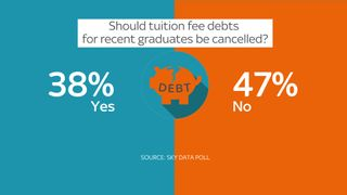 Graphic of Sky Daya poll on student debt
