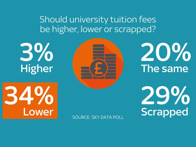 Graphic of Sky Data poll on tuition fees