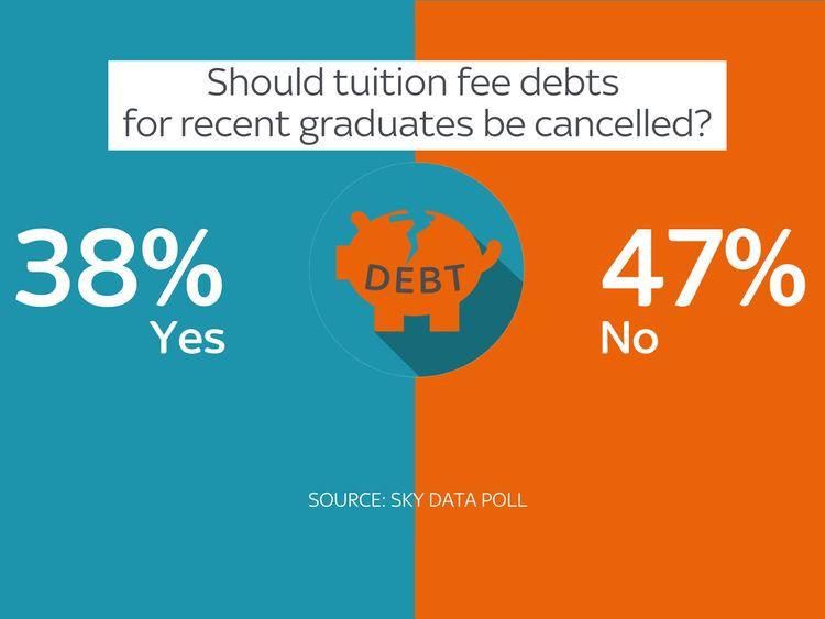 Graphic of Sky Daya poll on student debt
