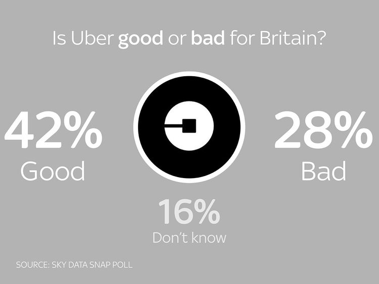 Is Uber good or bad for Britain?