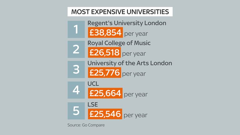 The priciest places to study