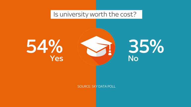 Results of a Sky Data poll asking 'Is university worth the cost?'