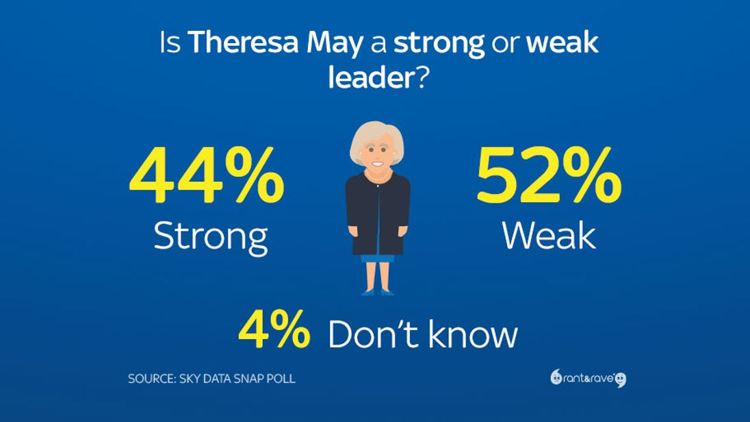 Mrs May is now considered a weak leader by more than half the country