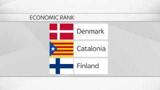 A still from an explainer on where Catalonia would come in the EU economic rankings