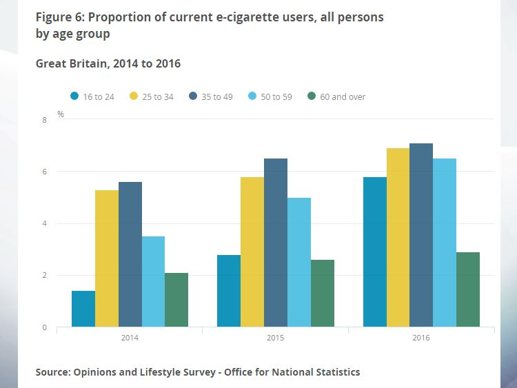 There are an estimated 2.9 million e-cigarette users in the UK. Pic: ONS