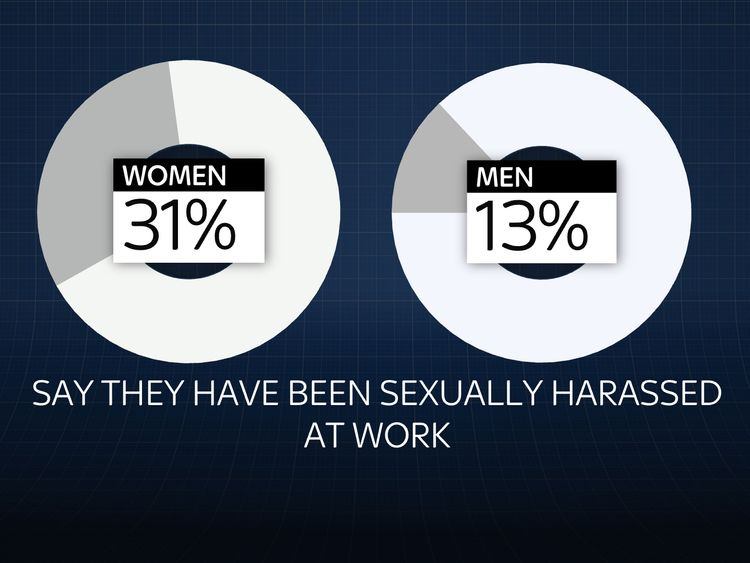 31% of women say they have been harassed at work
