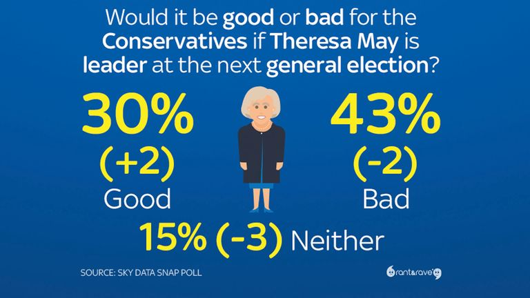 The Sky Data poll found more people think she is still a negative for her party
