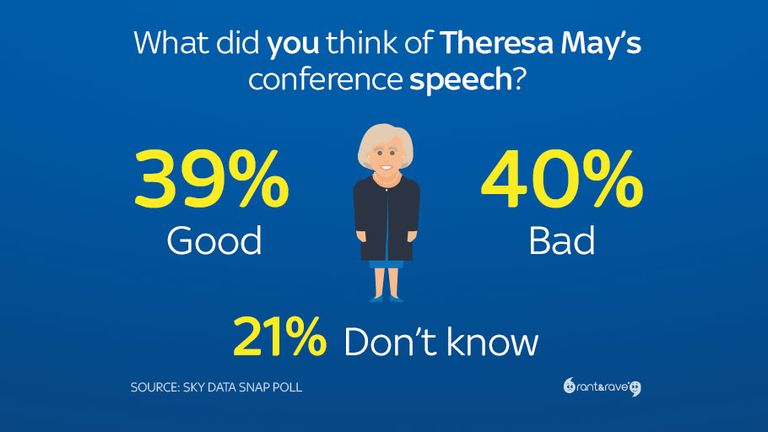 People were split on whether her conference speech helped