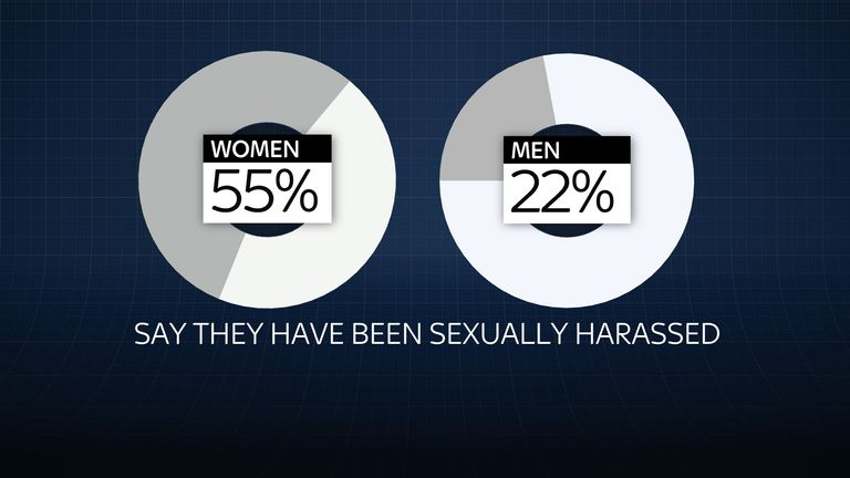 55% of women say they have been sexually harassed