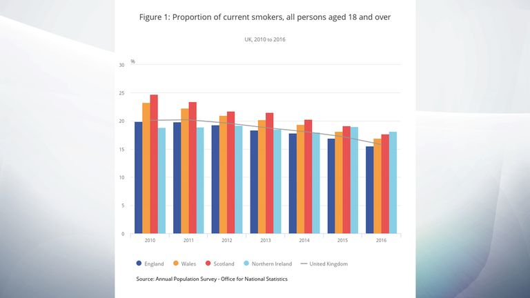Number of smokers have declined since 2010. Pic: ONS