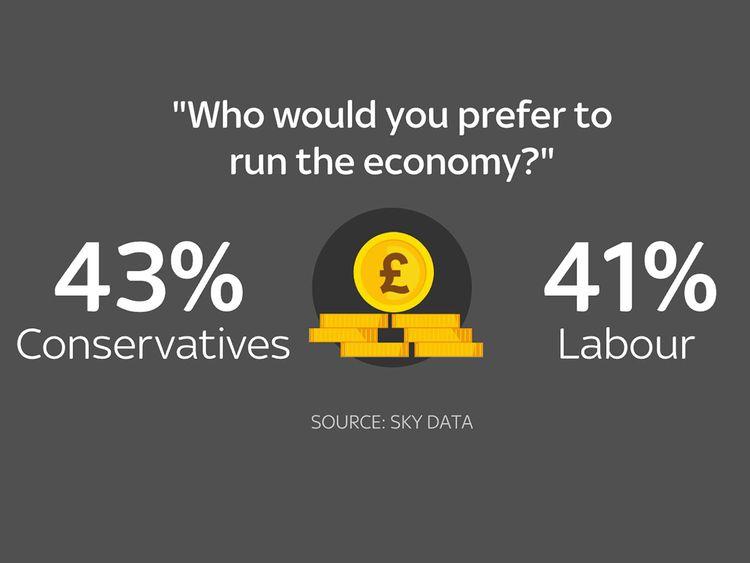 Sky Data poll result