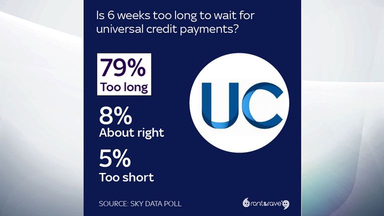 Universal Credit Sky news poll