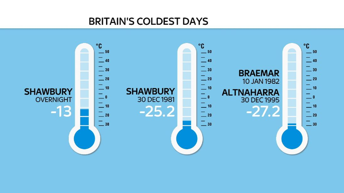 Shawbury was the coldest place overnight into Tuesday, but was much colder 36 years ago