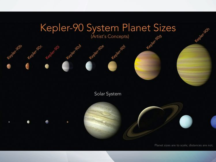 A comparison of Kepler-90 and our own solar system. Pic: ASA/Ames Research Center/Wendy Stenzel