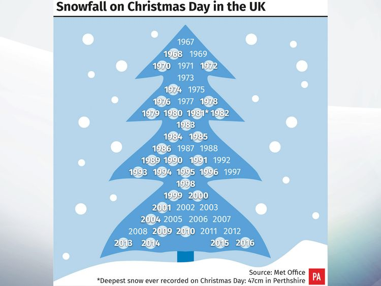 a history of white christmases in the uk - What Year Did White Christmas Come Out