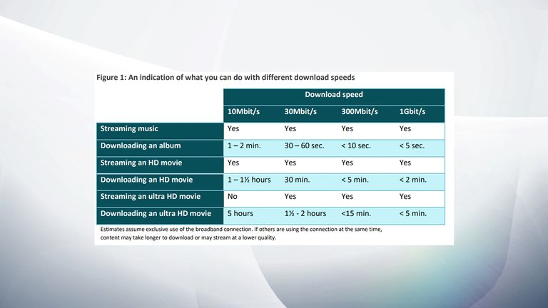 Comparison of download speeds. Pic: Ofcom