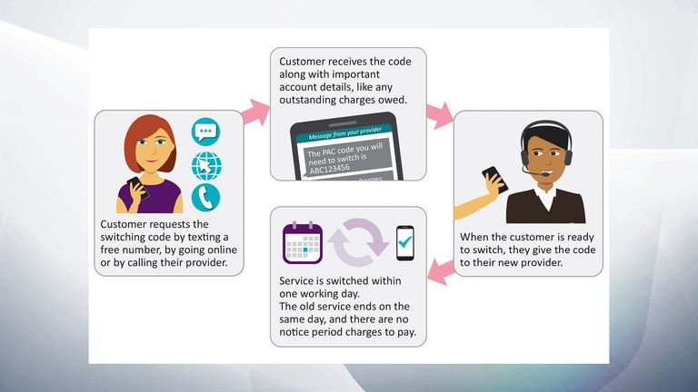 Ofcom has released this graphic to explain the new 'switch by text' service.