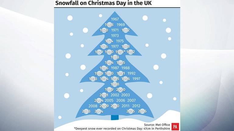 A history of white Christmases in the UK