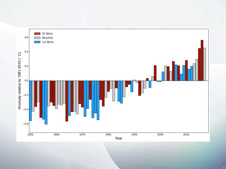 Variability is also affected by El Nino and La Nina