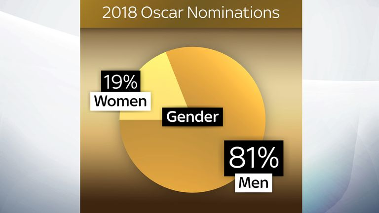 The 2018 Oscar nominations broken down by gender
