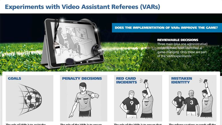 The infographic that explains the scenarios where VARs may help the referee Pic: Fifa