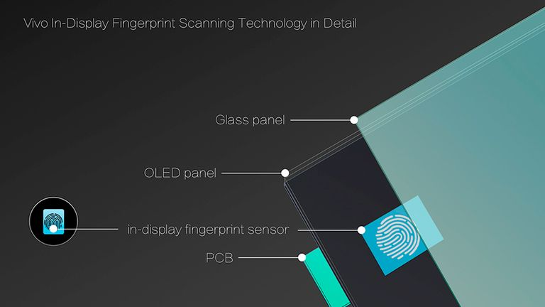 How the scanner works. Pic: Vivo