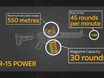AR-15 specifications