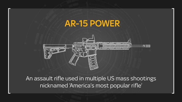 The power of an AR-15