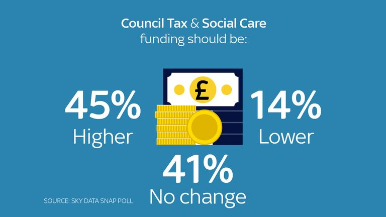 Most people would be happy to pay more for social care