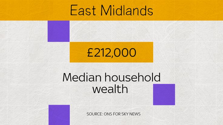 In East Midlands, the median, or middle, household wealth is £212,000