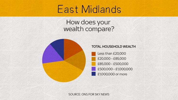 In the East Midlands, most people have a household wealth between £85,000-£500,000