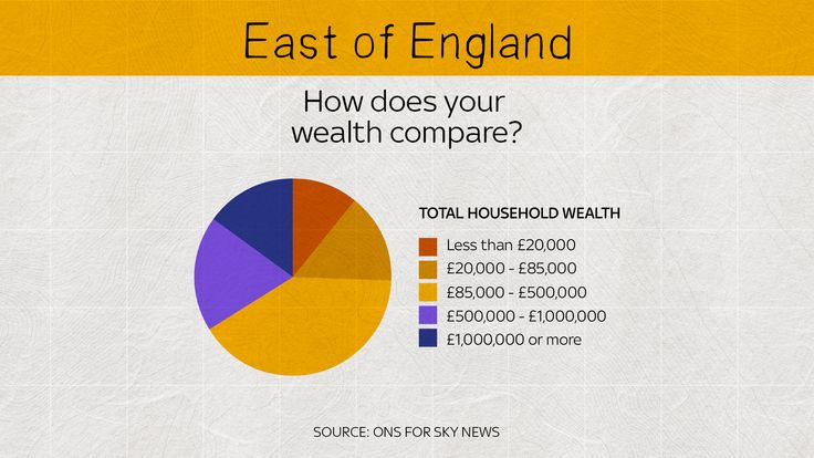 The East of England is home to more people with wealth worth more than £20,000 than less