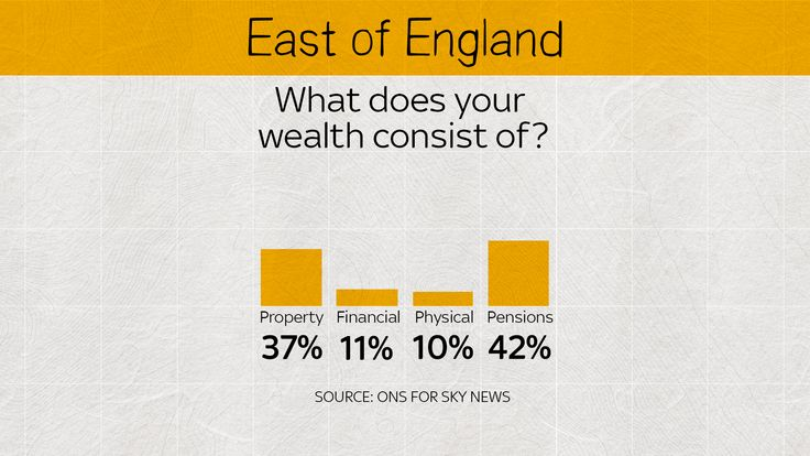 A high proportion in the East of England are wealthy because of property