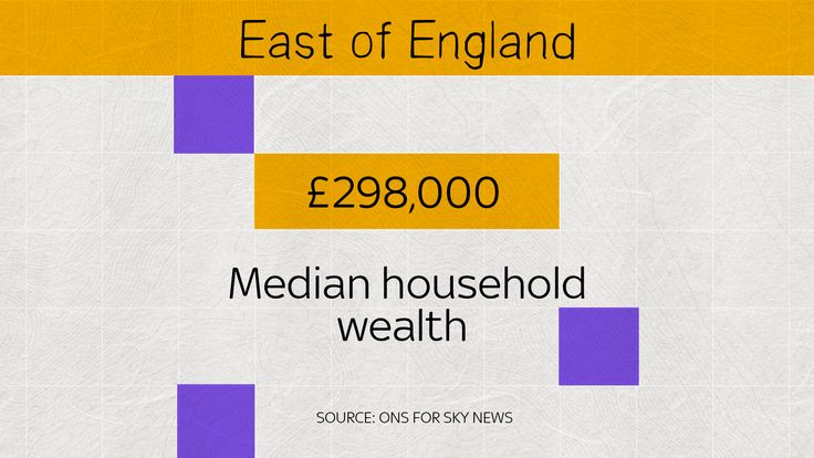 Median household wealth in the East of England is £298,000