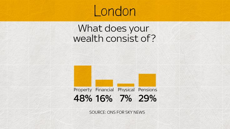 Londoners may be surprised, but wealth is found in property