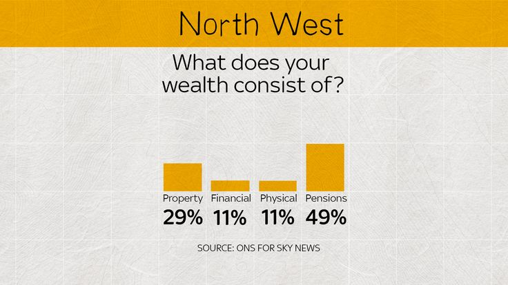 In the North West, few people have a great deal of physical wealth