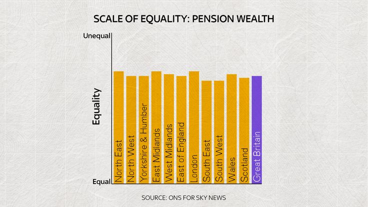 'Pension wealth' measures the value of wealth held in private pensions.