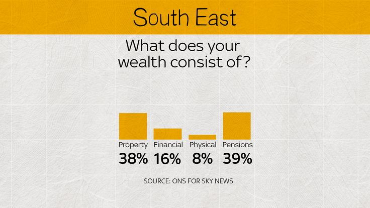 In the south east, pensions and property have a fair even split