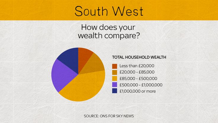 In the south west, there are more high valued households than low
