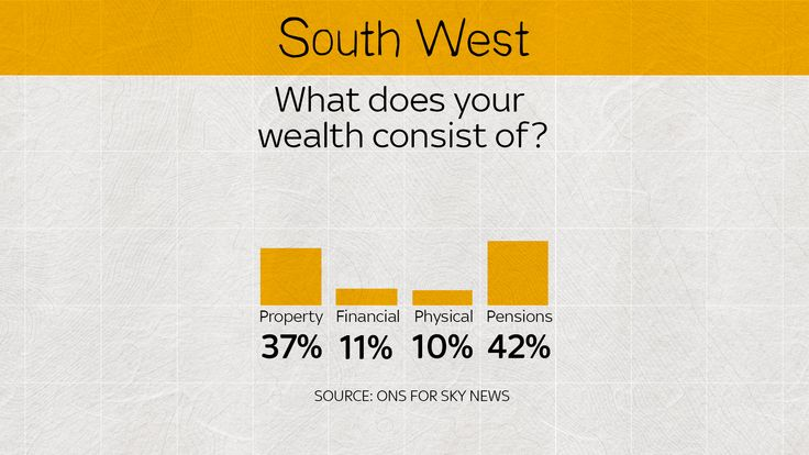 In the south west only 10% of wealth is physical