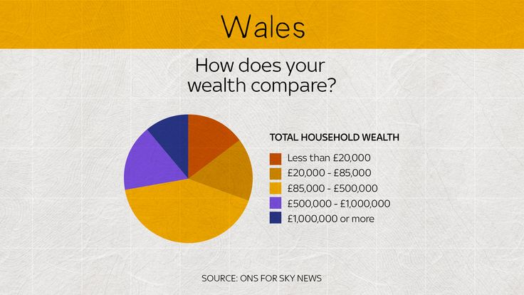 Wales has few households worth the top value compared with its lower households